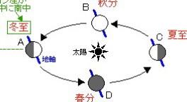 地球の公転の図2