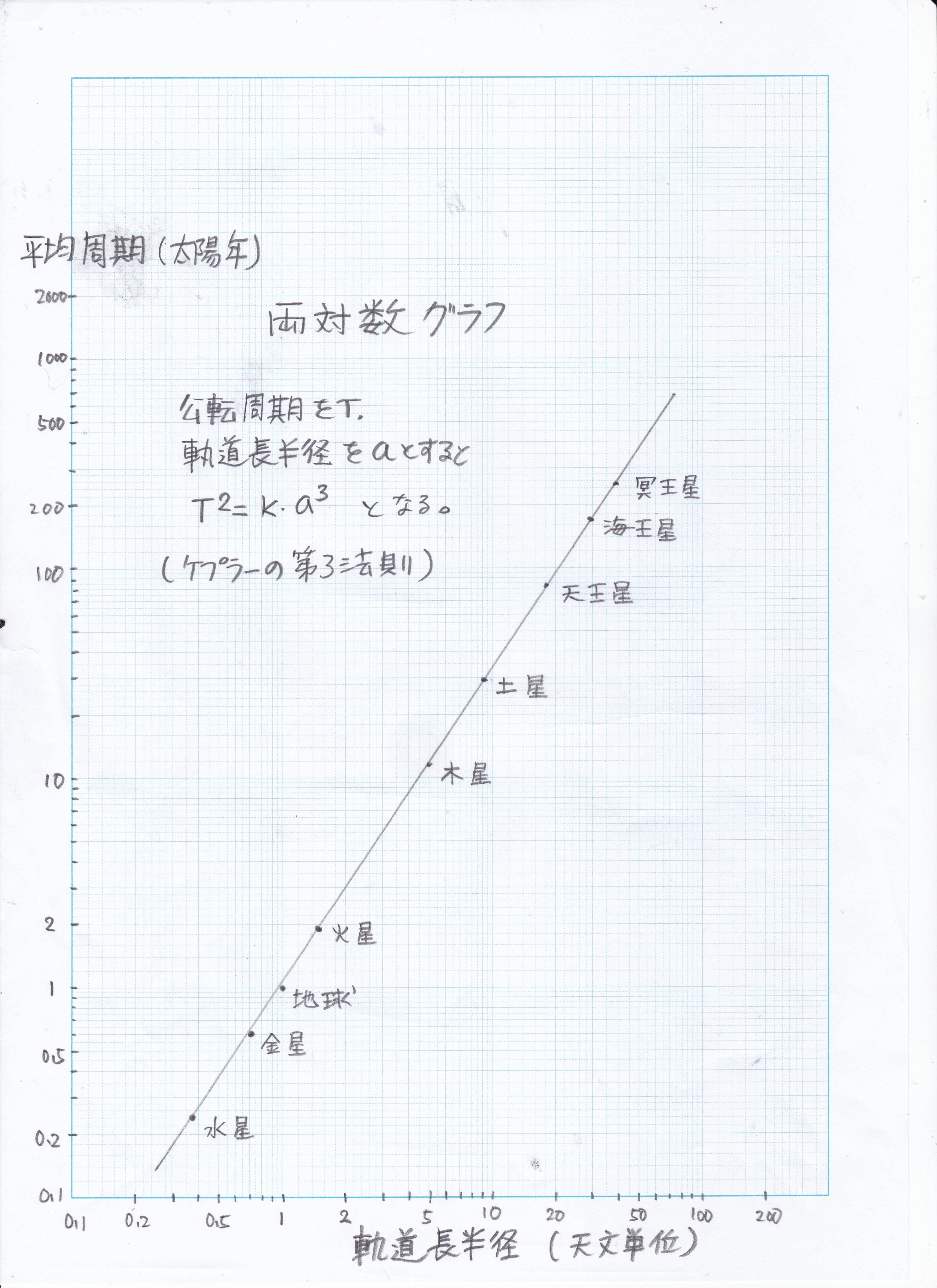 グラフ 書き方 対数 片